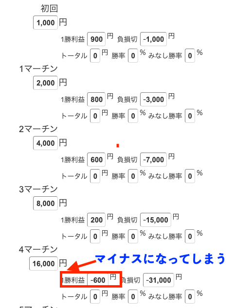 1000円エントリー×マーチン2倍掛け×ペイアウト率1.9倍