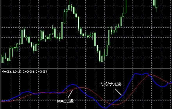 シグナル線とMACD線