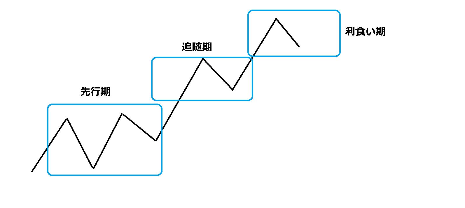ダウ理論3段階