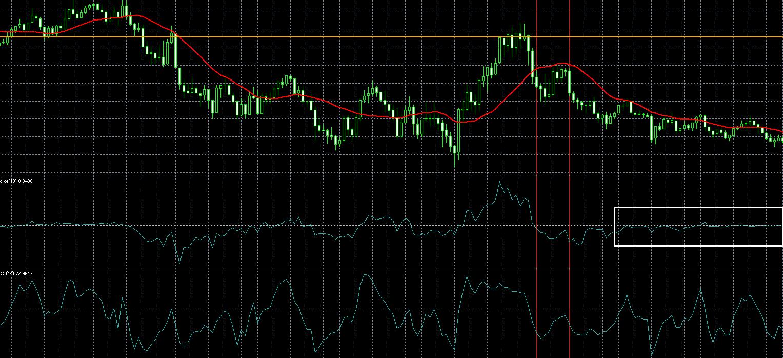 チャートパターンエントリータイミング
