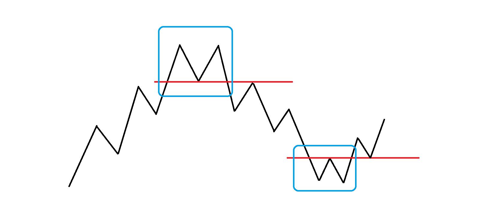 チャートパターンダブルトップダブルボトム模式図