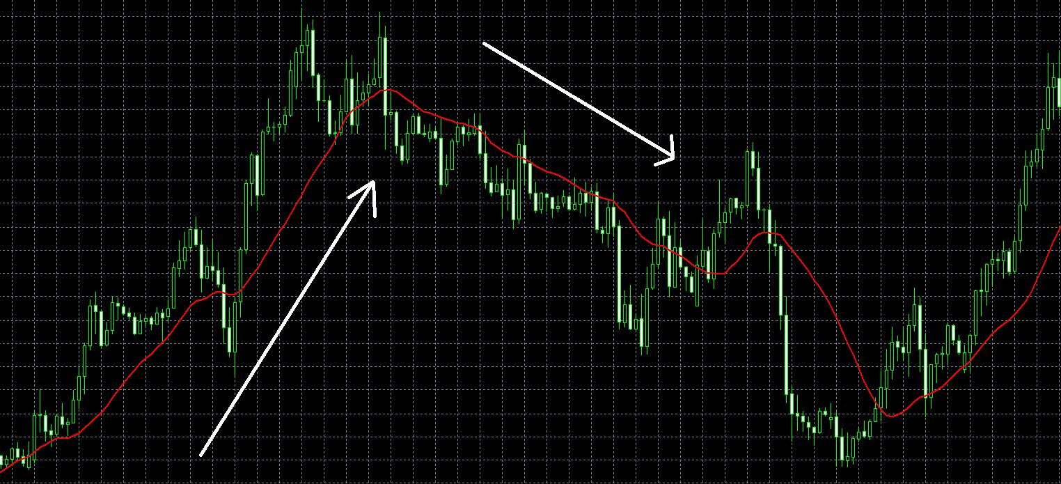 チャートパターン移動平均線