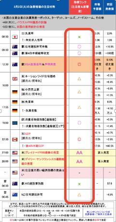 ザイFX 経済指標