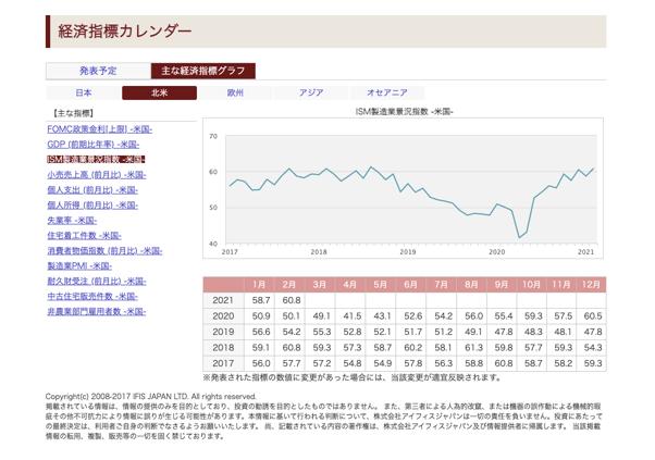 大和証券 経済指標